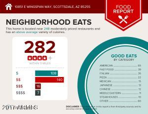 Food Report for 10851 E Wingspan Way