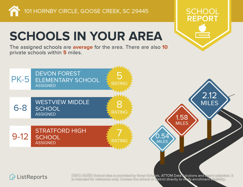101 Hornby Circle Goose Creek, SC 29445