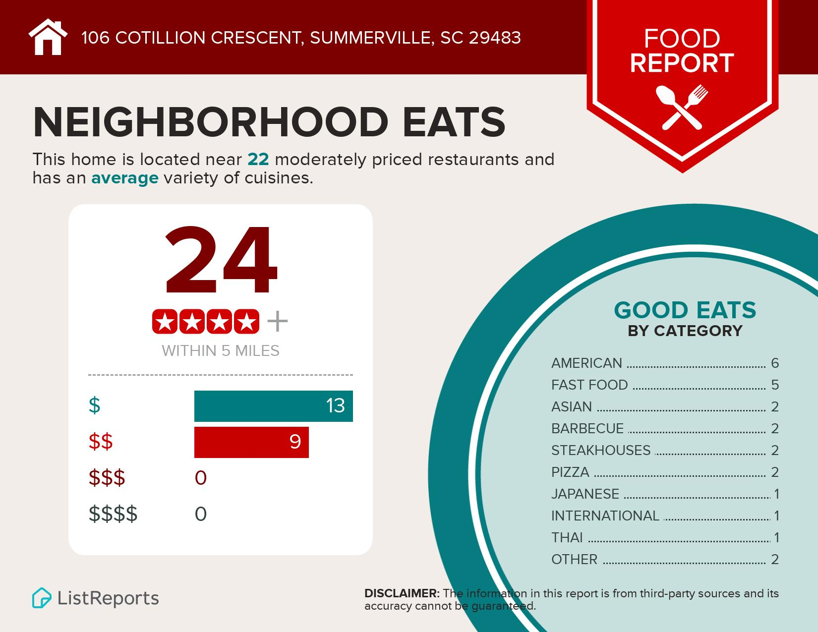 106 Cotillion Crescent Summerville, SC 29483