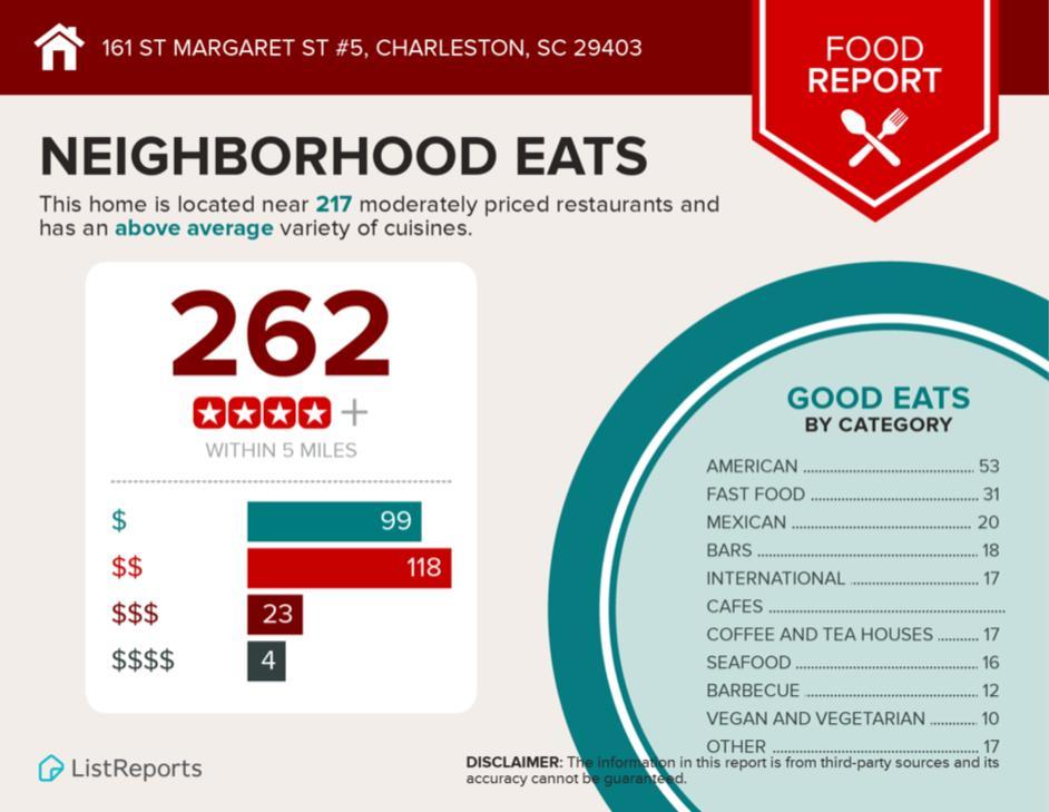 161 #5 (C1) St. Margaret Street Charleston, SC 29403